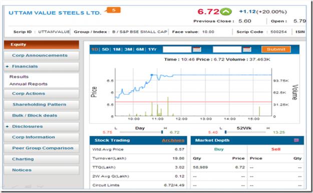 steel price today