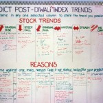 Stock Trend Predictions by Invitees at Scriptech Launch October 12, 1990