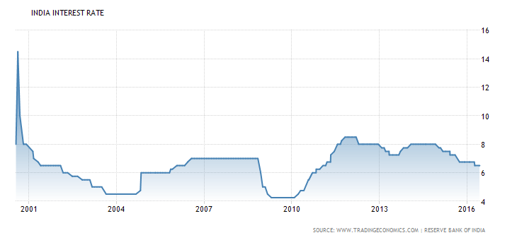 india-interest-rate
