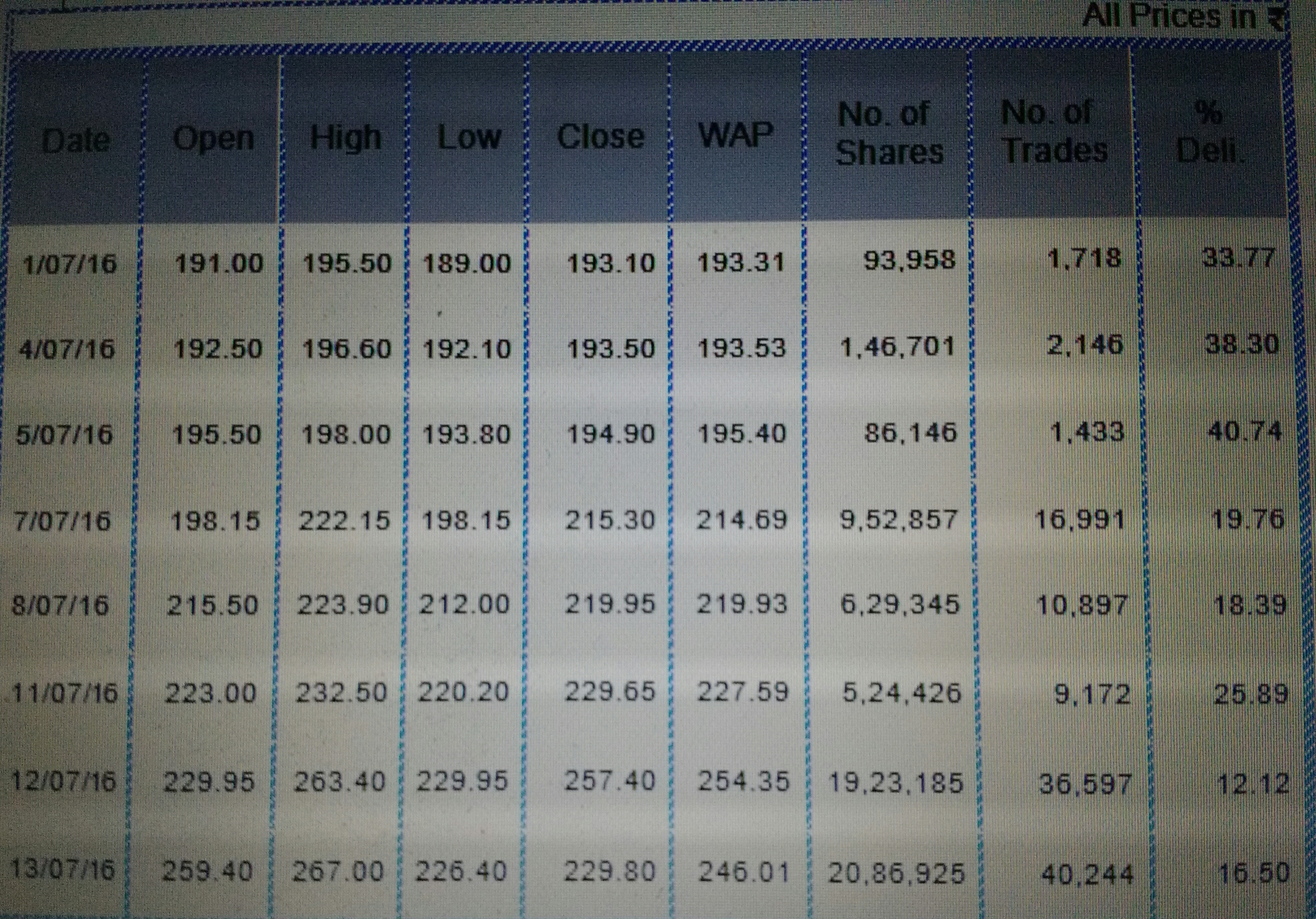 NBCC BSE Trades