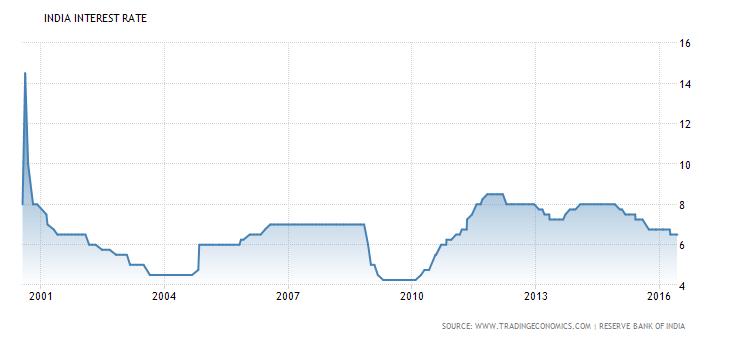 india-interest-rate