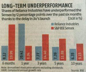 Reliance Underperformance